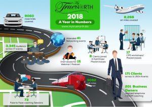 MTN year 2018